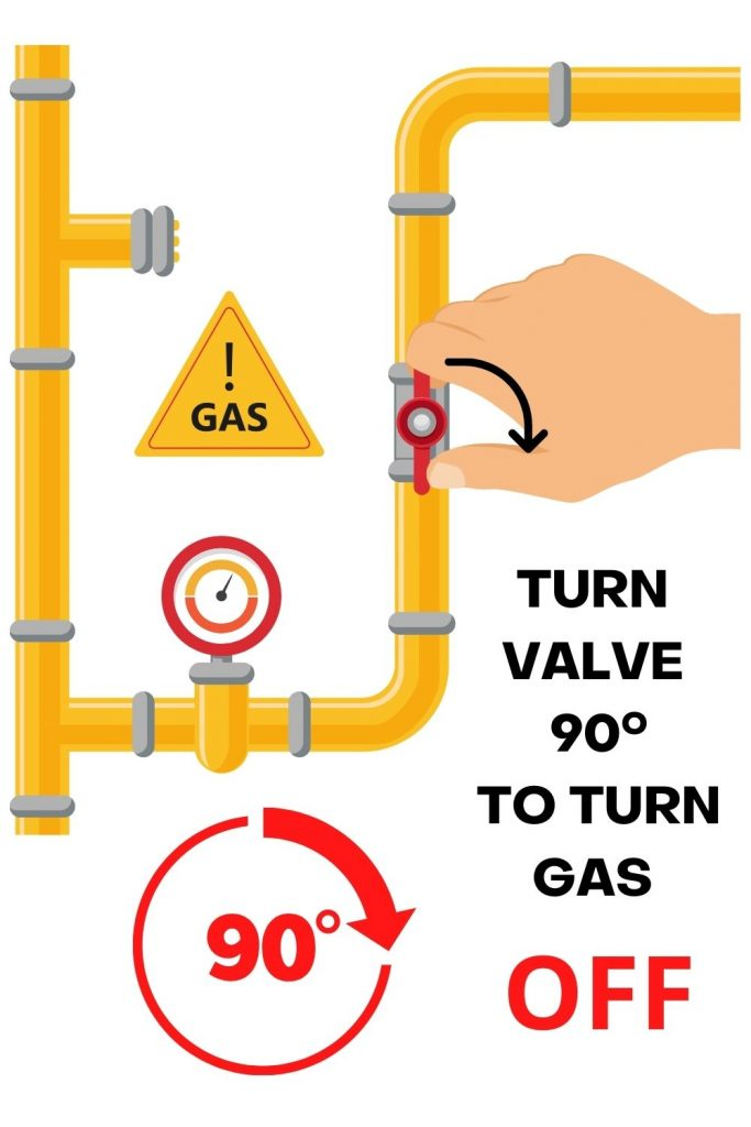 TURN VALVE 90 DEGREES CLOCKWISE TO TURN GAS OFF